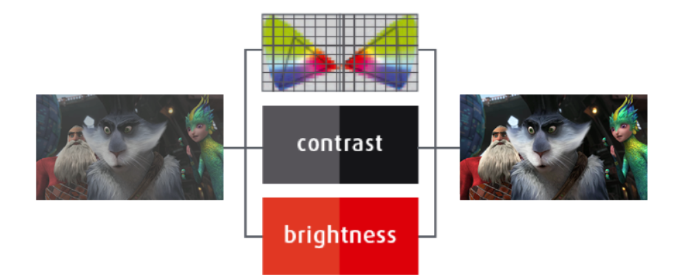 Why Laser Is Just Another Part Of The Image Quality Puzzle Part Two News Barco