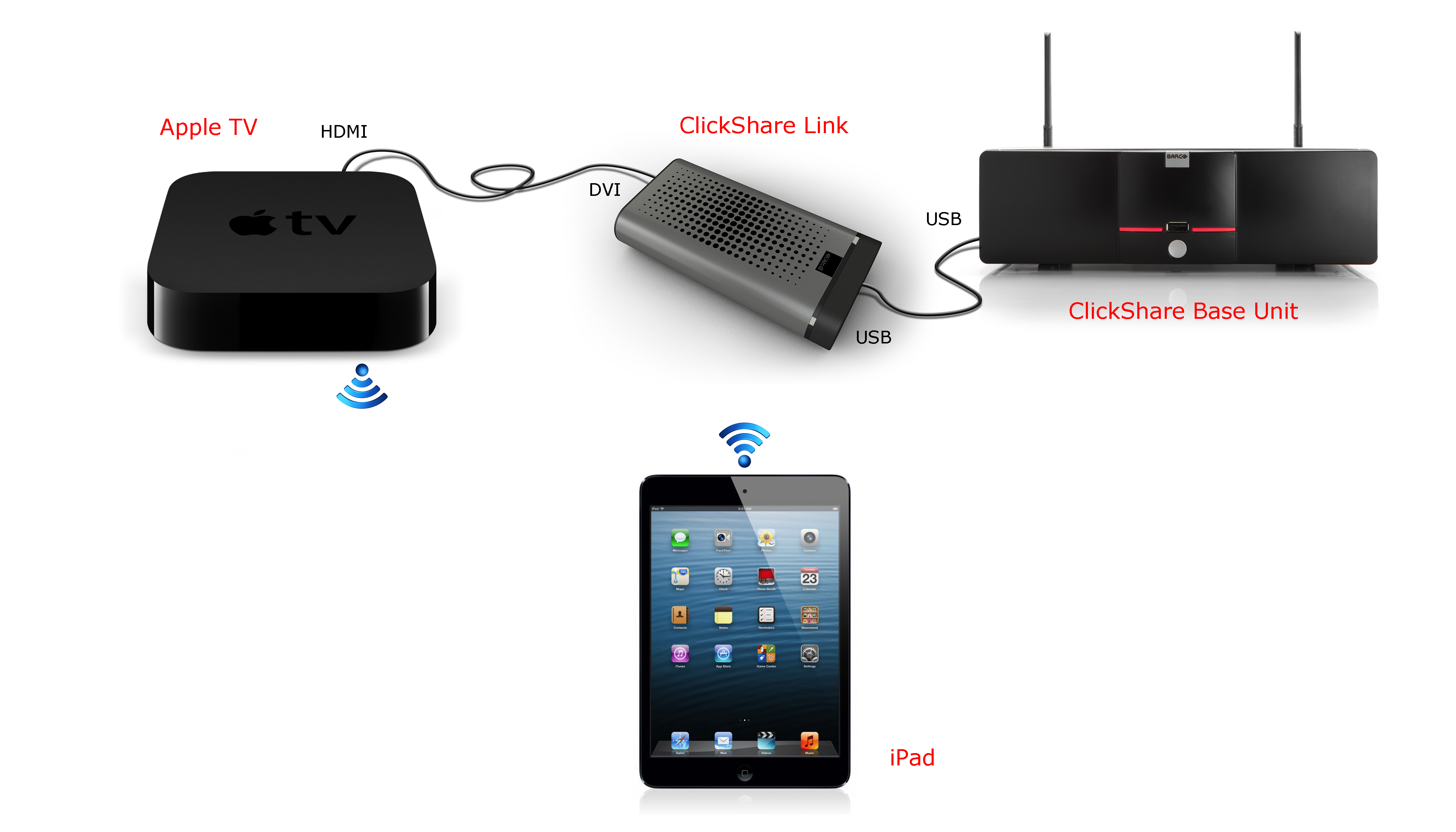 How to connect Apple tv
